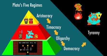 Năm hệ thống chính quyền của triết gia Plato.